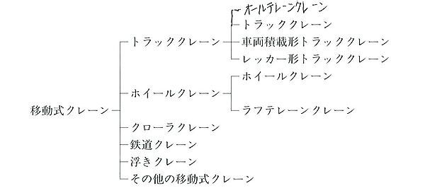 移動式クレーンの種類表