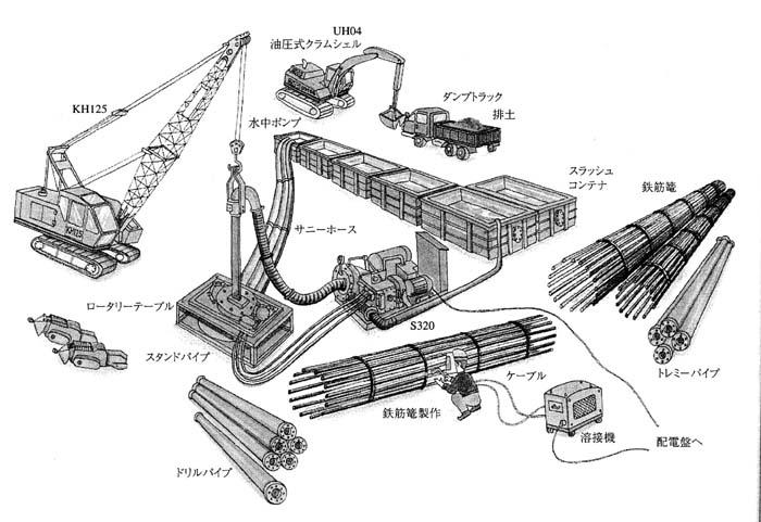 リバース工法の機械・機材配置の概要