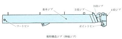 箱形構造ジブ(伸縮ジブ)